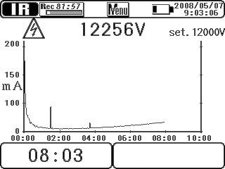 Цифровой высоковольтный мегаомметр (измеритель сопротивления изоляции) KEW3128
